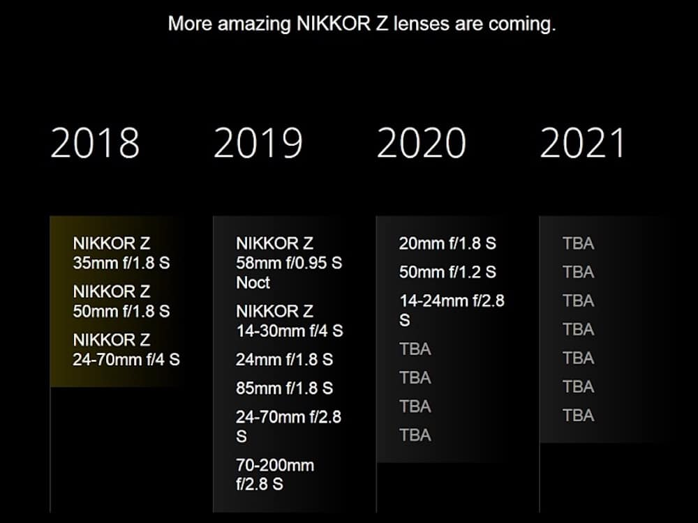 Updated Nikon Z-mount Lens Roadmap 2019 – 2021
