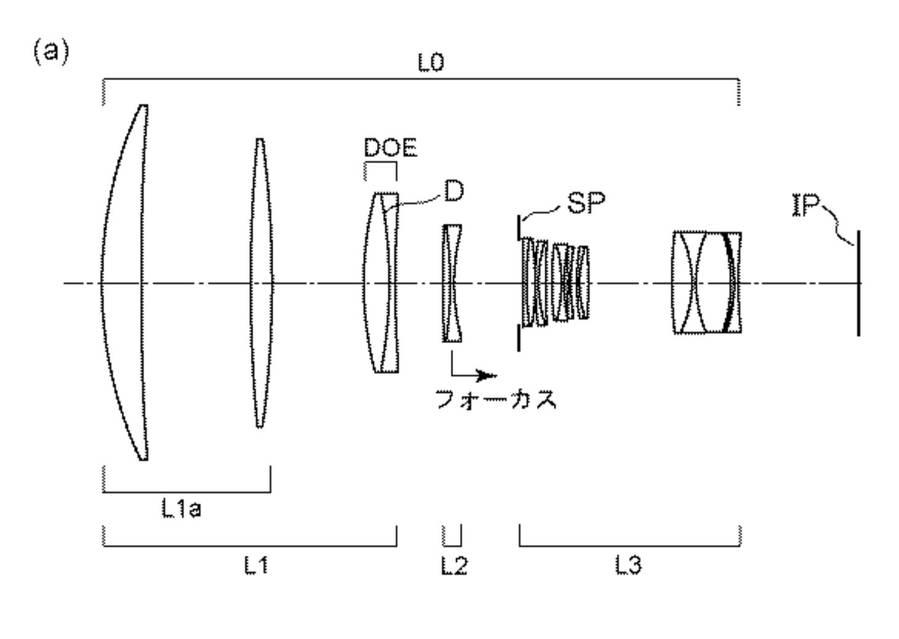Patent : Canon RF 400mm f/4 DO, 600mm f/4 DO, 800mm f/5.6 DO Lenses