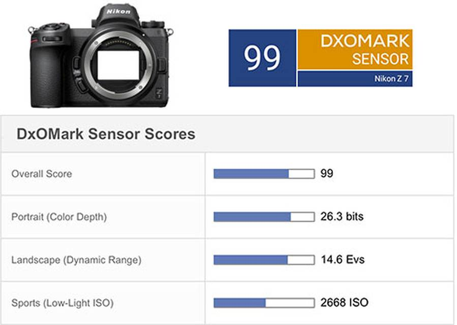 Nikon Z7 Achieves an Overall DxOMark Sensor Score of 99 Points