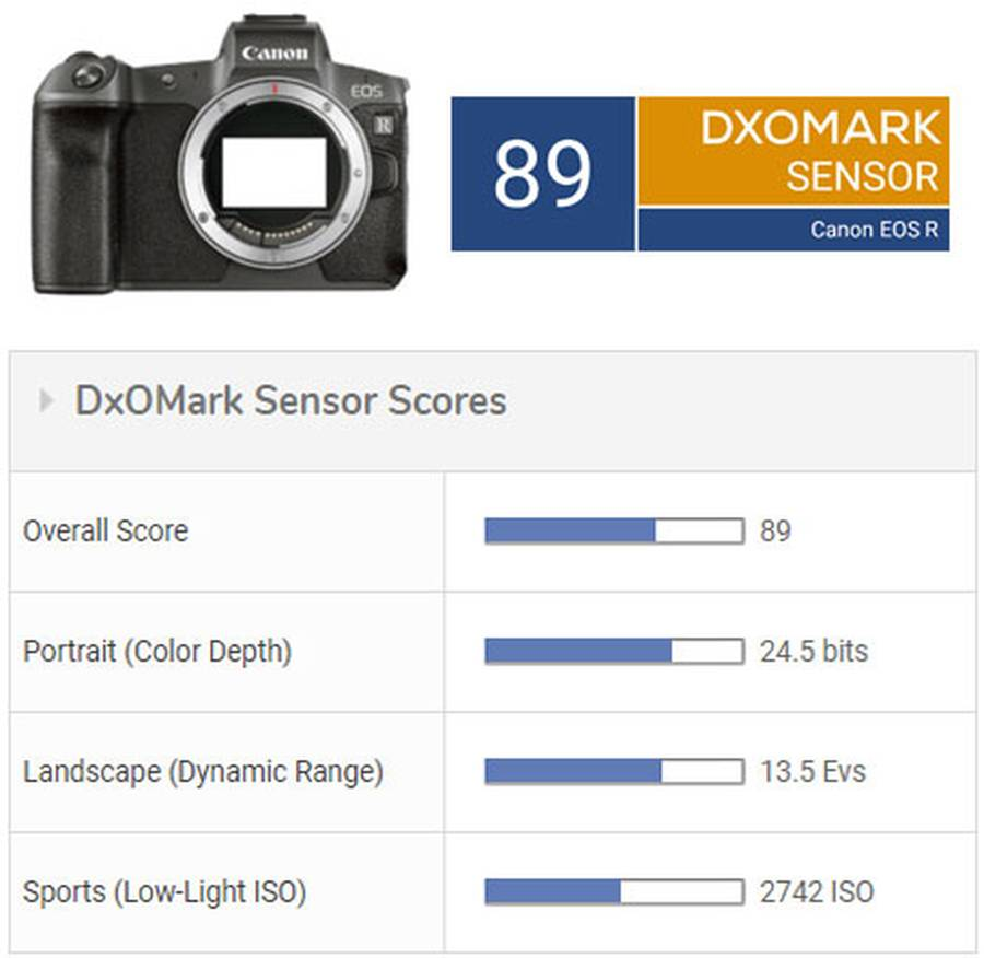 Canon EOS R Sensor Tested at DxOMark (compared with Nikon Z6/Z7 and Sony A7R/A7 III)