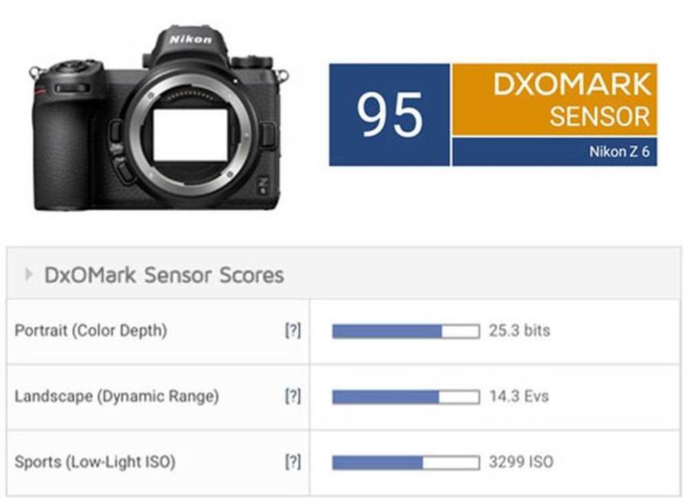 "Nikon Z6 Sensor Review: ""One of the best-performing full-frame 24MP BSI-CMOS sensors"""
