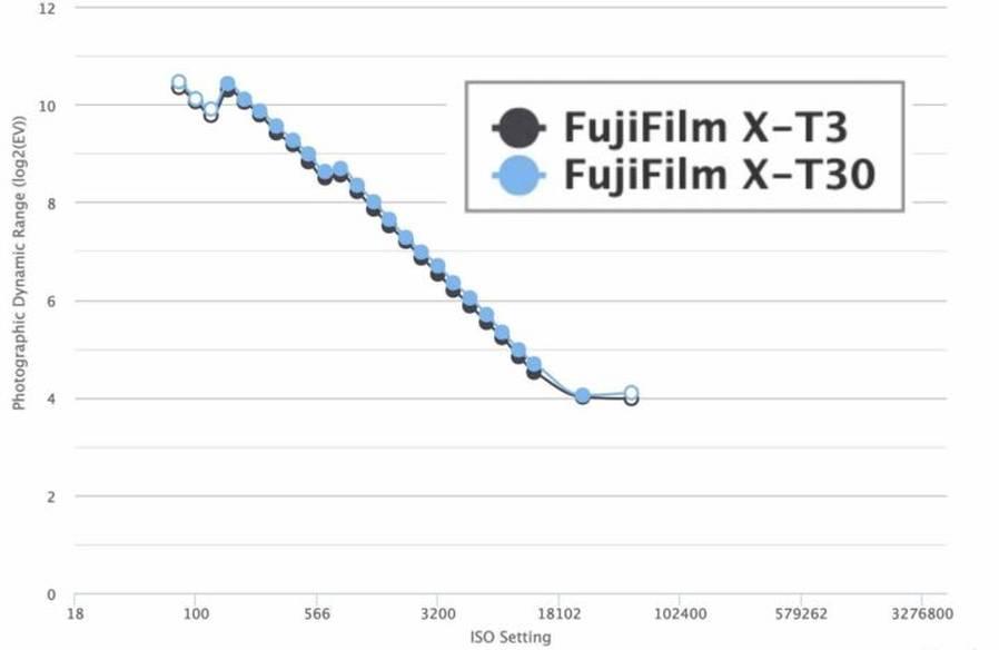 Fujifilm X-T30 Dynamic Range Test Results
