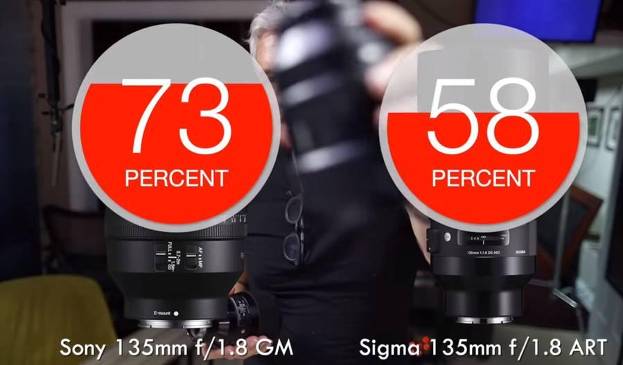 Comparison: Sony FE 135mm f/1.8 GM vs Sigma 135mm f/1.8 Art Lenses