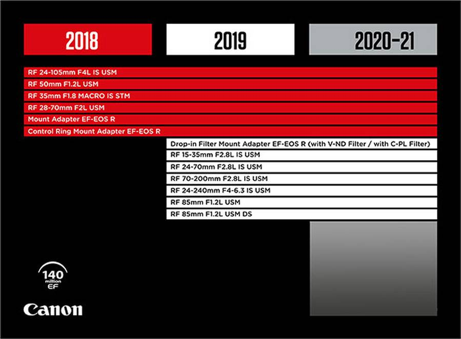 Canon RF Lens Roadmap 2020