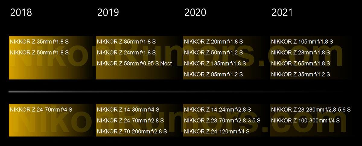 New Rumored Nikon Z Lens Roadmap for 2020/2021