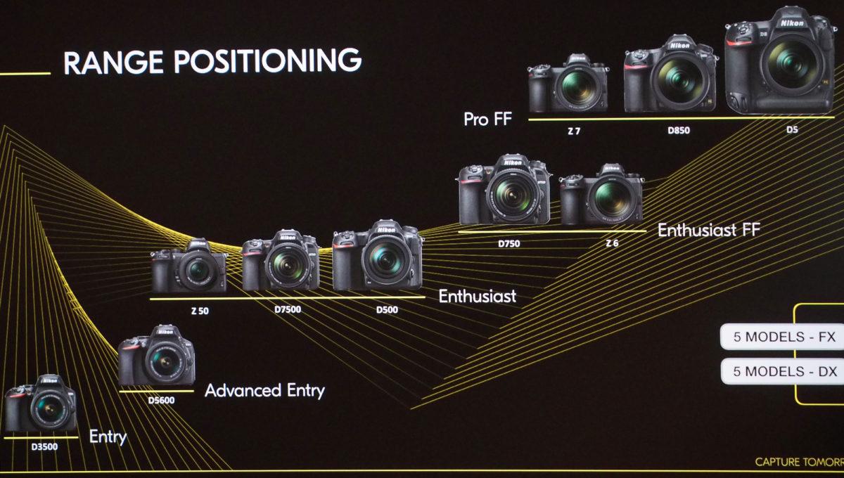 Nikon Camera Range Positioning 2019