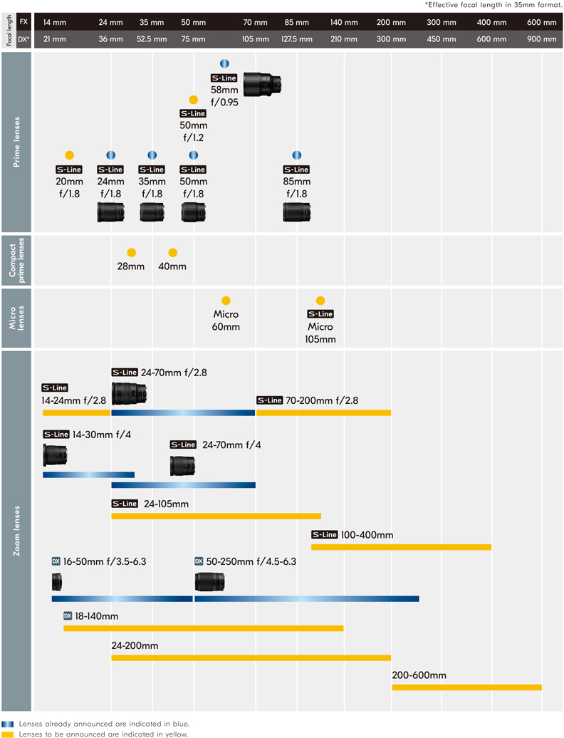 Nikon Updated the Z-mount Lens Roadmap (until 2021)