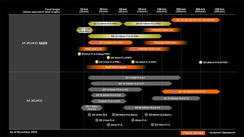 Updated Olympus M.Zuiko Digital Lens Roadmap