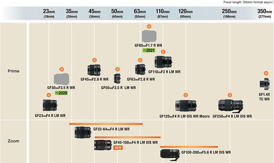 New Fuji GF Lens Roadmap : GF 80mm f/1.7 R WR Lens and GF 30mm f/3.5 R WR Lens