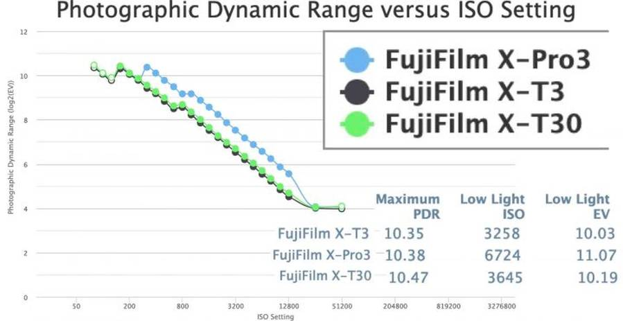 Fujifilm X-Pro3 Beats X-T3 and X-T30 Low Light PDR Performance