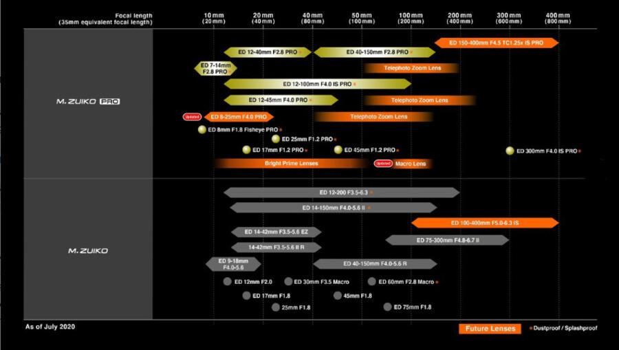 Olympus Unveils Updated Lens Roadmap Featuring New Lenses