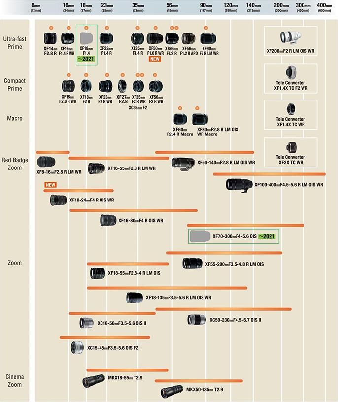 Updated Fujifilm X-mount Lens Roadmap (XF 18mm f/1.4 & XF 70-300mm f/4-5.6 OIS)