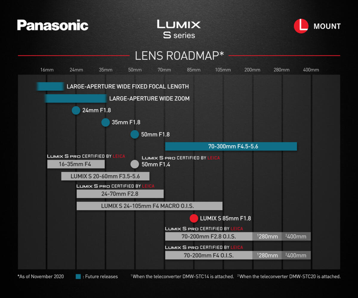 Panasonic Lumix S 70-300mm f/4.5-5.6 OIS Lens Coming Soon