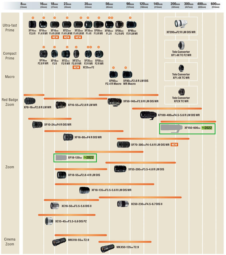 Updated Fujifilm X-mount Lens Roadmap